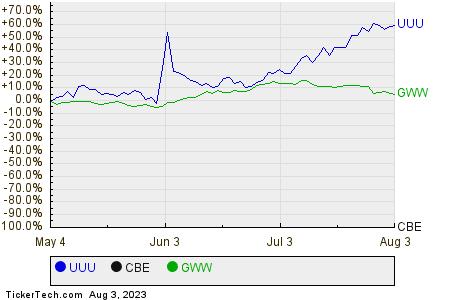 UUU,CBE,GWW Relative Performance Chart