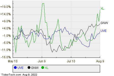 UVE,GNW,XL Relative Performance Chart