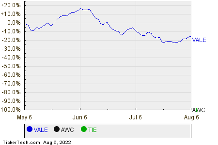 VALE,AWC,TIE Relative Performance Chart