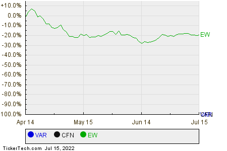 VAR,CFN,EW Relative Performance Chart