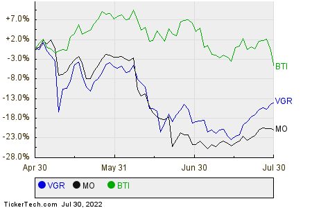 VGR,MO,BTI Relative Performance Chart