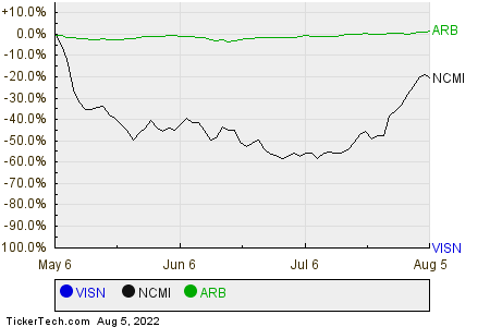 VISN,NCMI,ARB Relative Performance Chart