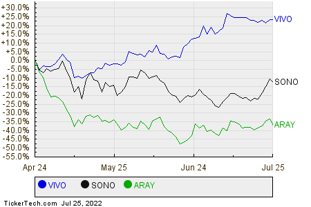 VIVO,SONO,ARAY Relative Performance Chart