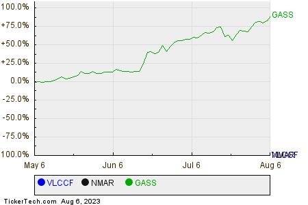VLCCF,NMAR,GASS Relative Performance Chart