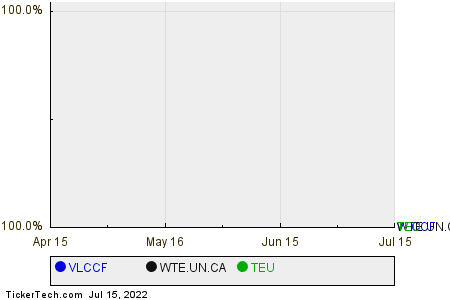 VLCCF,WTE.UN.CA,TEU Relative Performance Chart