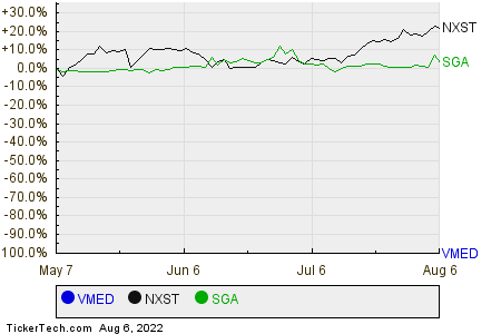 VMED,NXST,SGA Relative Performance Chart