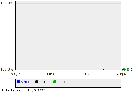 VNOD,PPS,LHO Relative Performance Chart