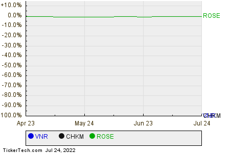 VNR,CHKM,ROSE Relative Performance Chart