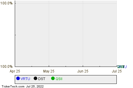 VRTU,DST,QSII Relative Performance Chart