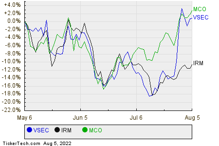 VSEC,IRM,MCO Relative Performance Chart