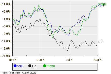VSH,LPL,TRMB Relative Performance Chart