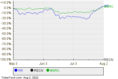 VVI,RECN,MGRC Relative Performance Chart