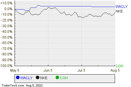 WACLY,NKE,COH Relative Performance Chart