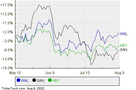 WAL,SAN,KEY Relative Performance Chart