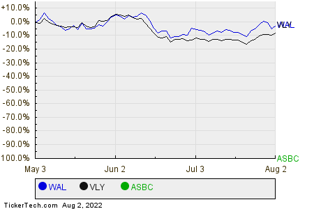 WAL,VLY,ASBC Relative Performance Chart