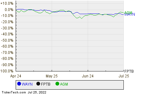 WAYN,FPTB,AGM Relative Performance Chart
