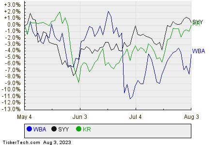WBA,SYY,KR Relative Performance Chart