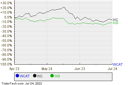 WCAT,IXC,IXG Relative Performance Chart