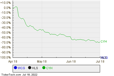 WCG,HLS,CYH Relative Performance Chart