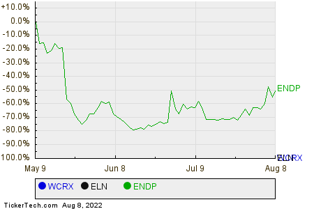 WCRX,ELN,ENDP Relative Performance Chart