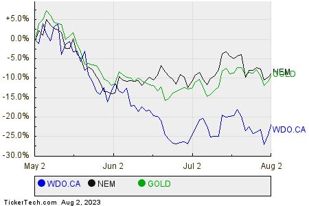 WDO.CA,NEM,GOLD Relative Performance Chart