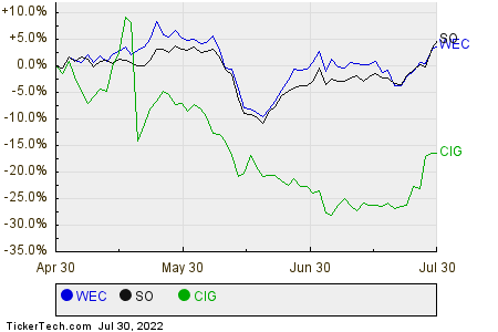 WEC,SO,CIG Relative Performance Chart