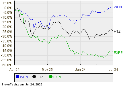 WEN,HTZ,EXPE Relative Performance Chart