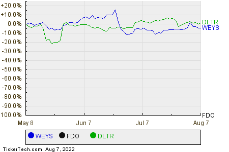 WEYS,FDO,DLTR Relative Performance Chart