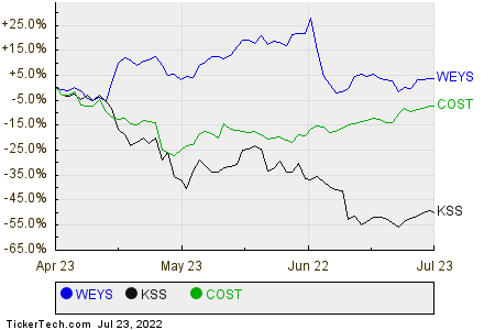 WEYS,KSS,COST Relative Performance Chart