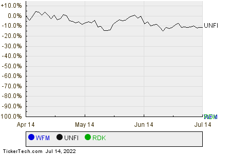 WFM,UNFI,RDK Relative Performance Chart