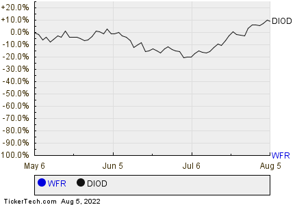 WFR,DIOD Relative Performance Chart