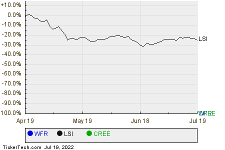 WFR,LSI,CREE Relative Performance Chart
