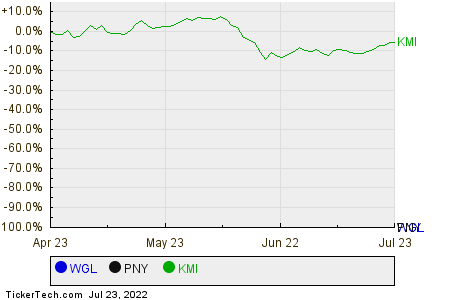 WGL,PNY,KMI Relative Performance Chart