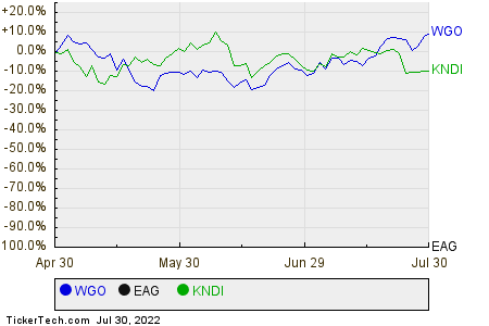WGO,EAG,KNDI Relative Performance Chart