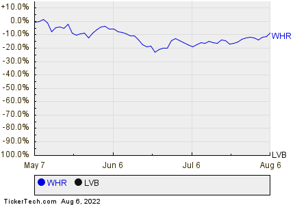 WHR,LVB Relative Performance Chart