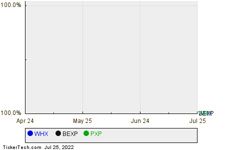 WHX,BEXP,PXP Relative Performance Chart