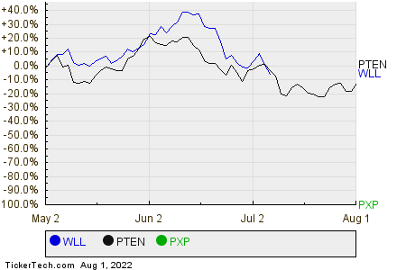 WLL,PTEN,PXP Relative Performance Chart