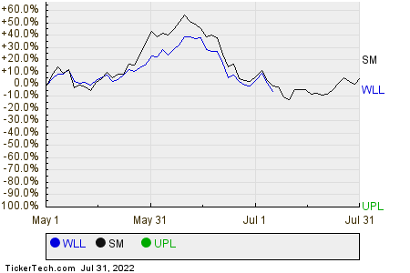 WLL,SM,UPL Relative Performance Chart