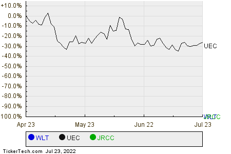 WLT,UEC,JRCC Relative Performance Chart