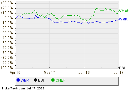 WMK,BSI,CHEF Relative Performance Chart