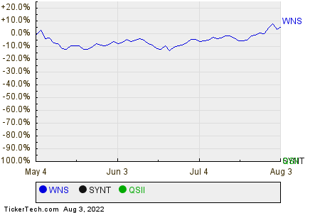WNS,SYNT,QSII Relative Performance Chart