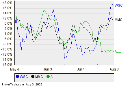 WSC,MMC,ALL Relative Performance Chart