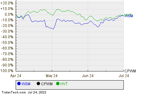 WSM,CPWM,HVT Relative Performance Chart