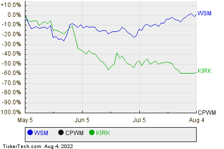 WSM,CPWM,KIRK Relative Performance Chart