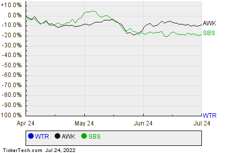 WTR,AWK,SBS Relative Performance Chart