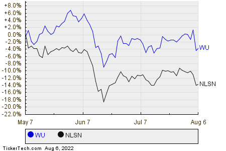 WU,NLSN Relative Performance Chart