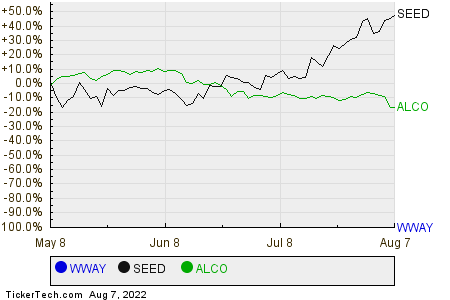 WWAY,SEED,ALCO Relative Performance Chart