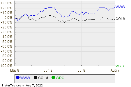 WWW,COLM,WRC Relative Performance Chart