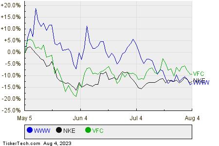 WWW,NKE,VFC Relative Performance Chart
