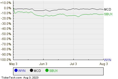 WYN,MCD,SBUX Relative Performance Chart